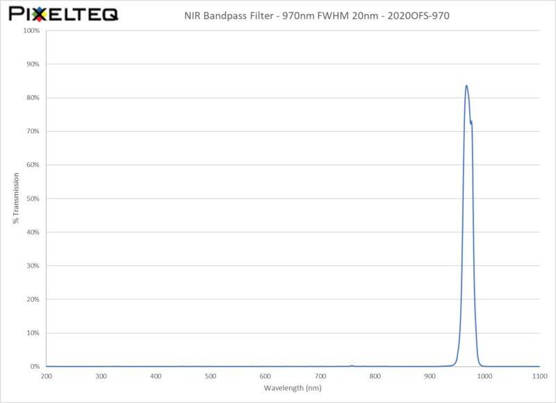 NIR Bandpass Filter - 970nm FWHM 20nm