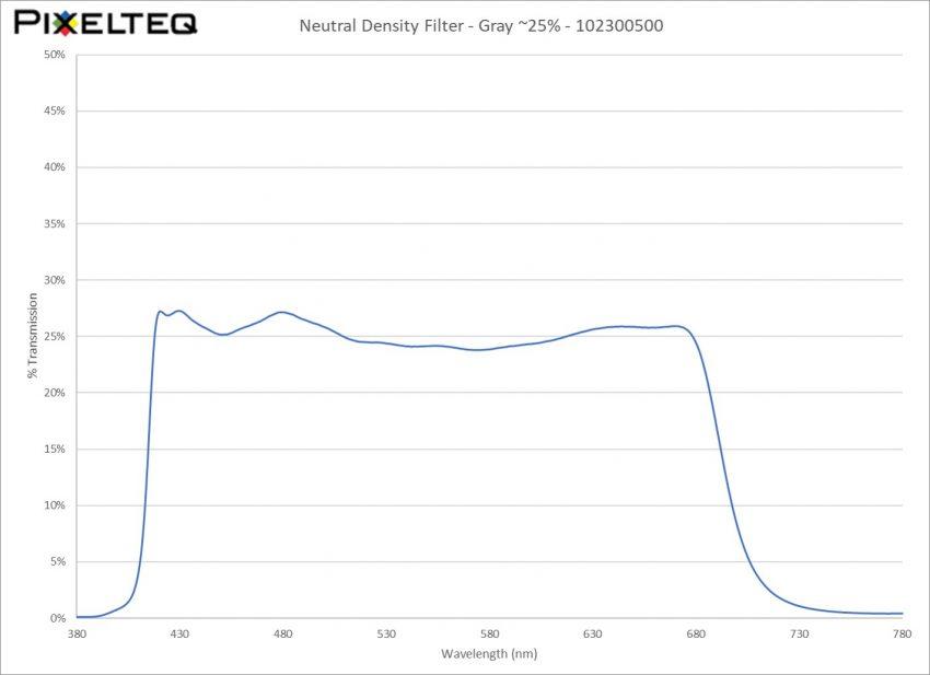 Neutral Density Filter - Gray ~25%