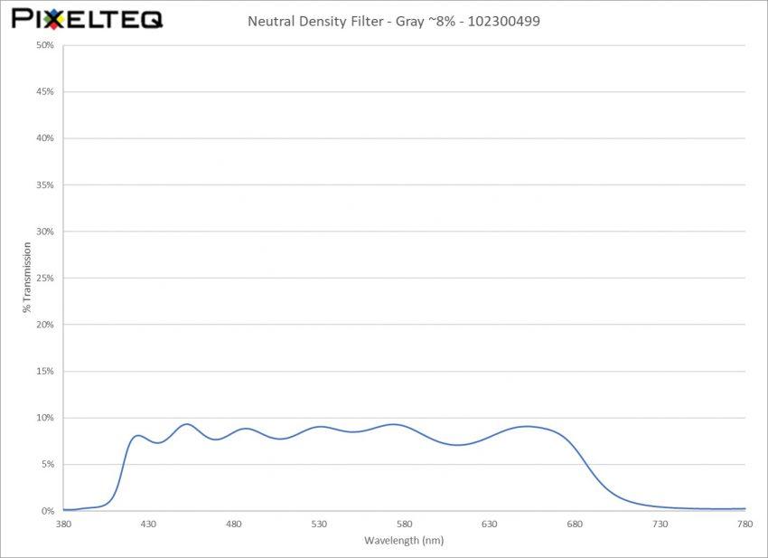 Neutral Density Filter - Gray ~8%