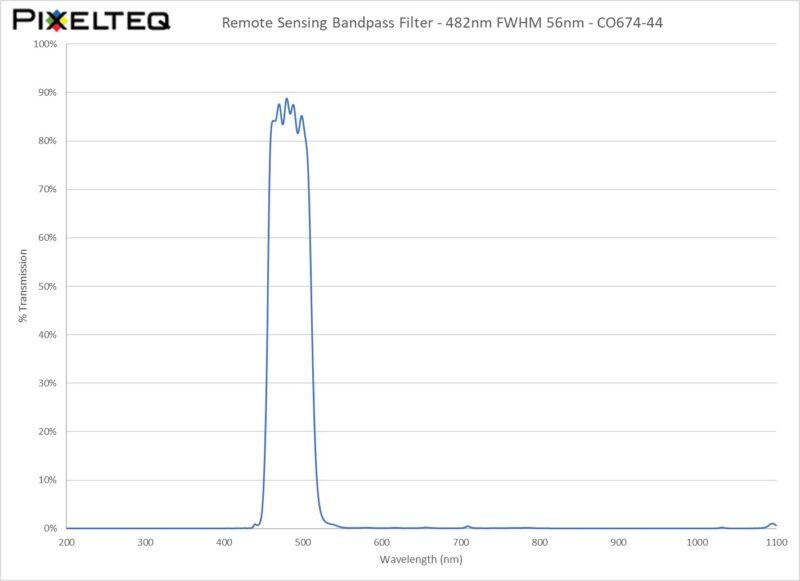 Remote Sensing Bandpass Filter - 482nm FWHM 56nm