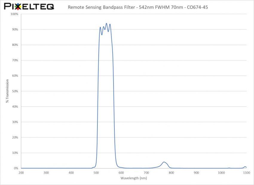Remote Sensing Bandpass Filter - 542nm FWHM 70nm