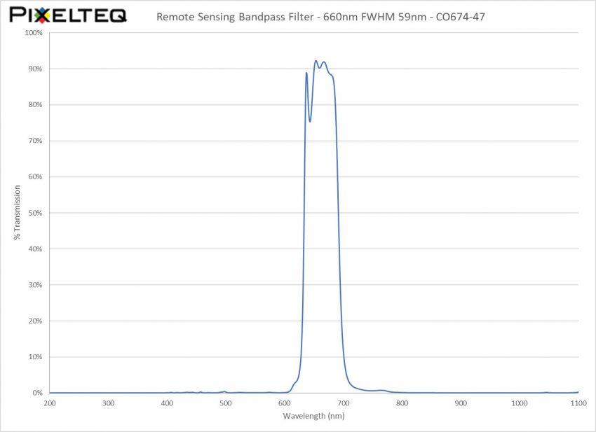 Remote Sensing Bandpass Filter - 660nm FWHM 59nm