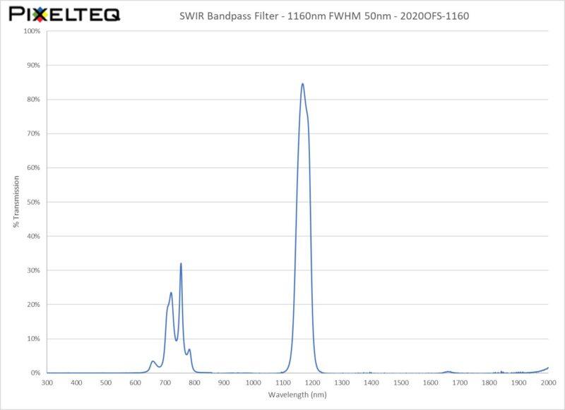 SWIR Bandpass Filter - 1160nm FWHM 50nm