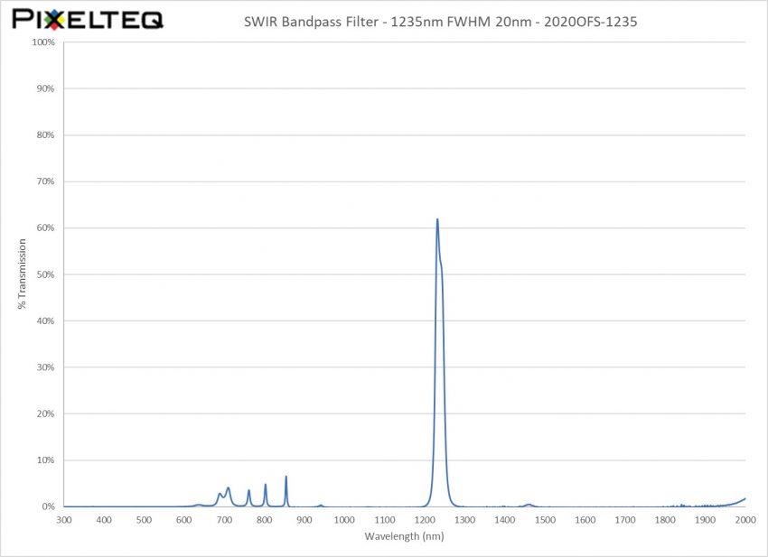 SWIR Bandpass Filter - 1235nm FWHM 20nm