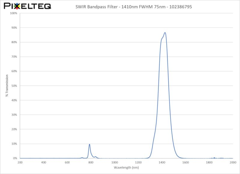 SWIR Bandpass Filter - 1410nm FWHM 75nm