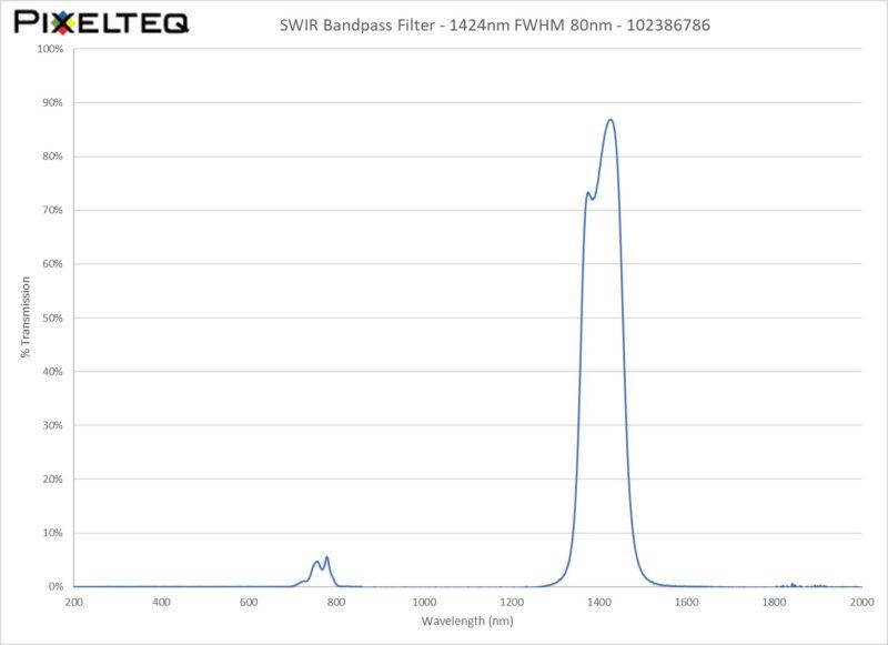 SWIR Bandpass Filter - 1424nm FWHM 80nm