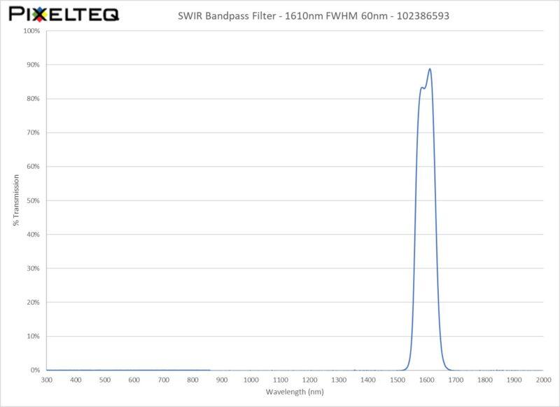 SWIR Bandpass Filter - 1610nm FWHM 60nm