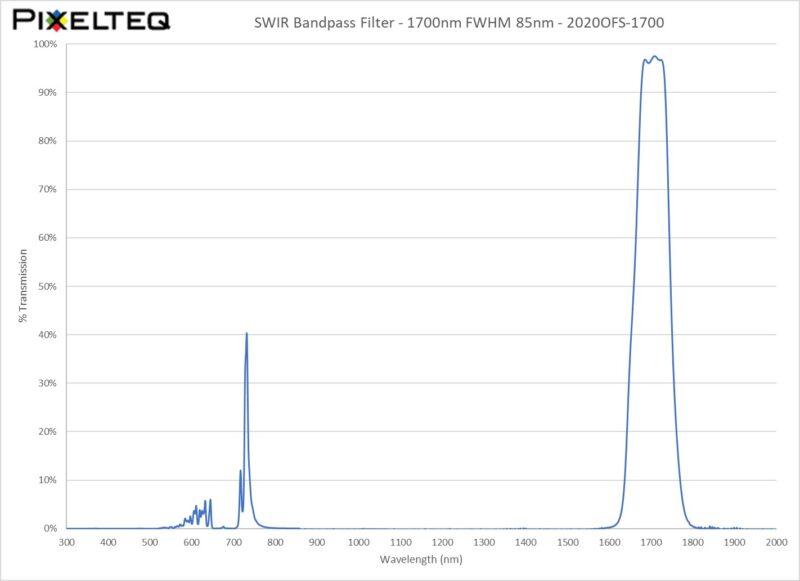 SWIR Bandpass Filter - 1700nm FWHM 85nm