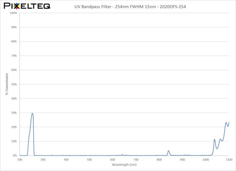 UV Bandpass Filter - 254nm FWHM 15nm