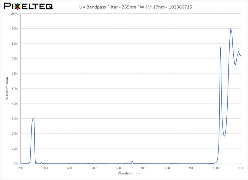 UV Bandpass Filter - 265nm FWHM 17nm