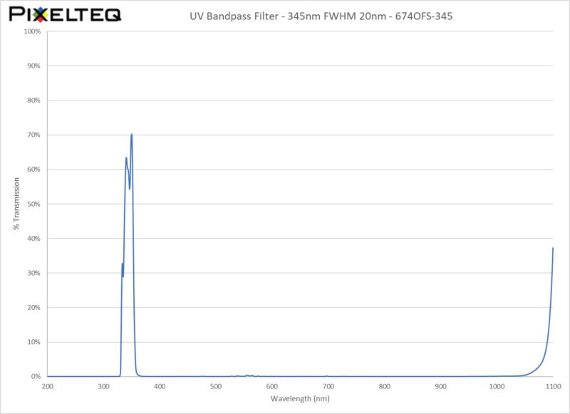 UV Bandpass Filter - 345nm FWHM 20nm