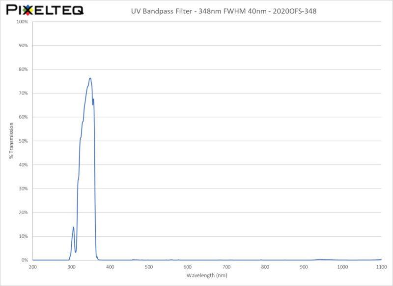 UV Bandpass Filter - 348nm FWHM 40nm