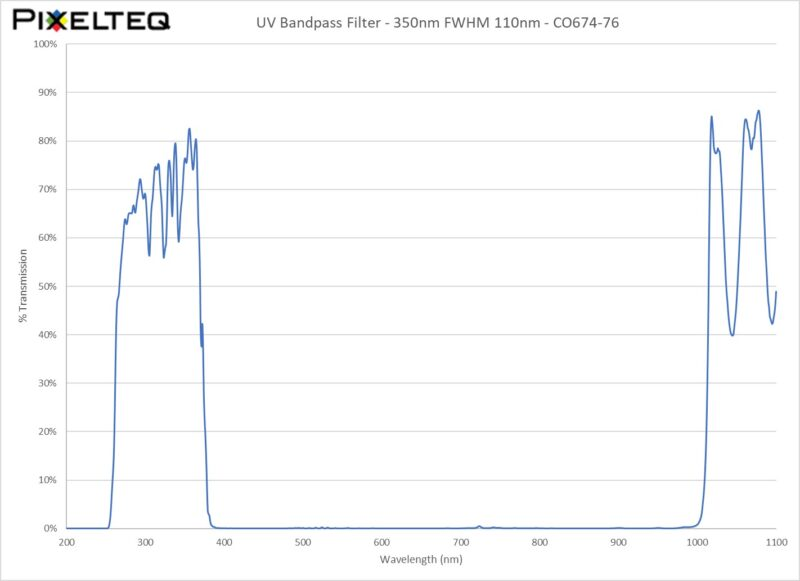 UV Bandpass Filter - 350nm FWHM 110nm