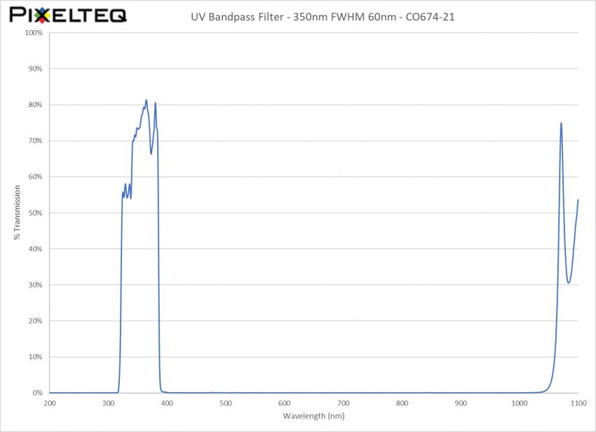 UV Bandpass Filter - 350nm FWHM 60nm