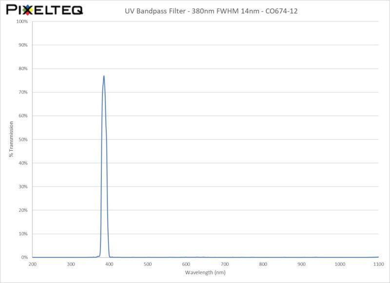 UV Bandpass Filter - 380nm FWHM 14nm