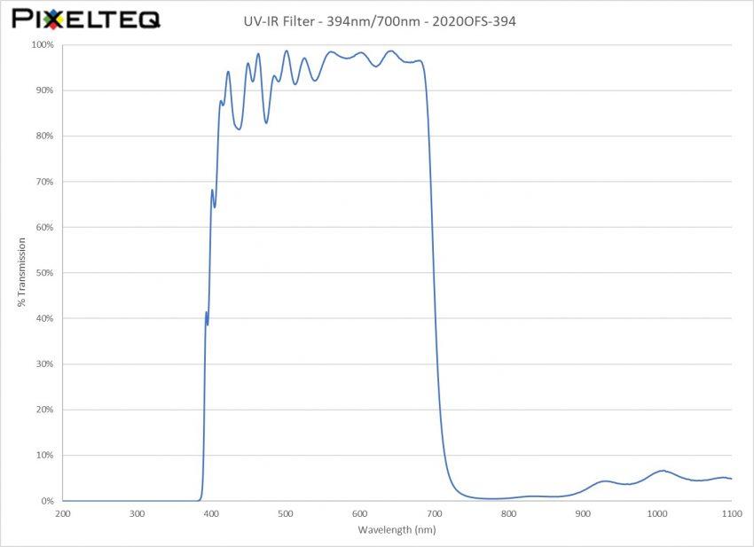UVIR Filter - 394nm/700nm