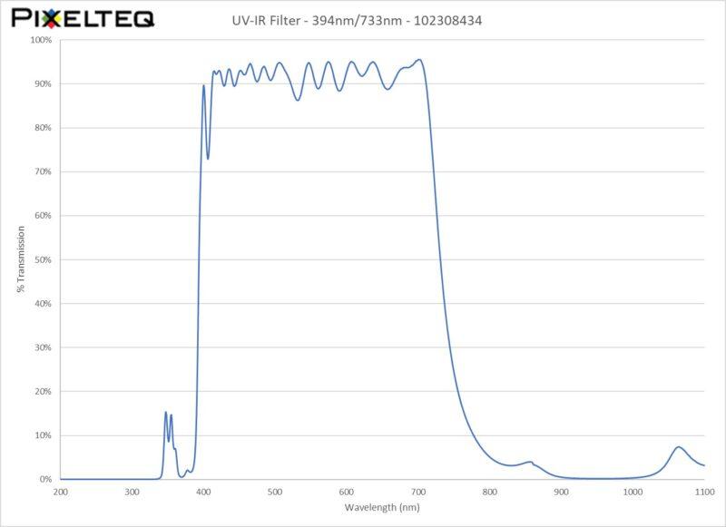 UV-IR Filter - 394nm/733nm