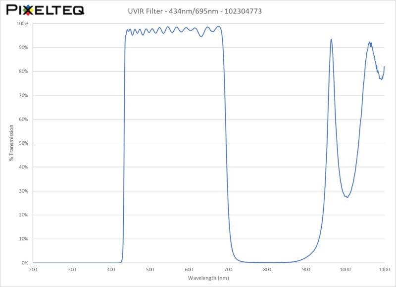 UV-IR Filter - 434nm/695nm
