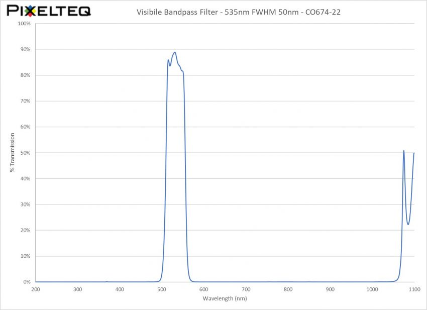 Visible Bandpass Filter - 535nm FWHM 50nm