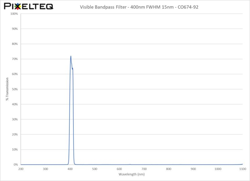 Visible Bandpass Filter - 400nm FWHM 15nm