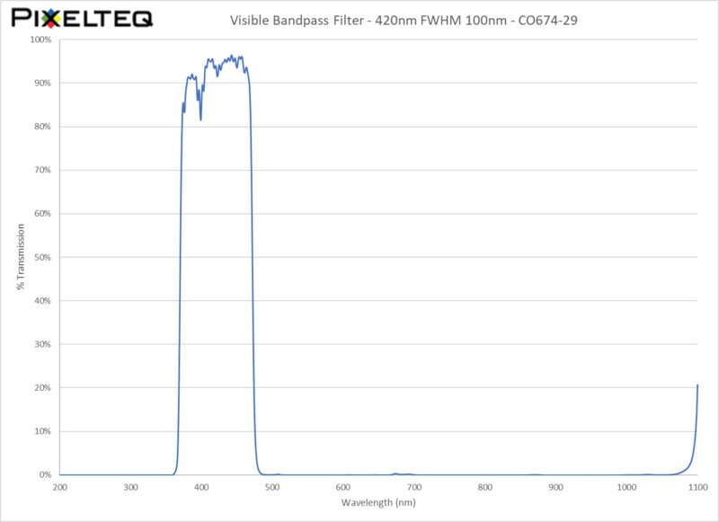 Visible Bandpass Filter - 420nm FWHM 100nm