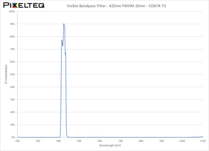 Visible Bandpass Filter - 425nm FWHM 20nm