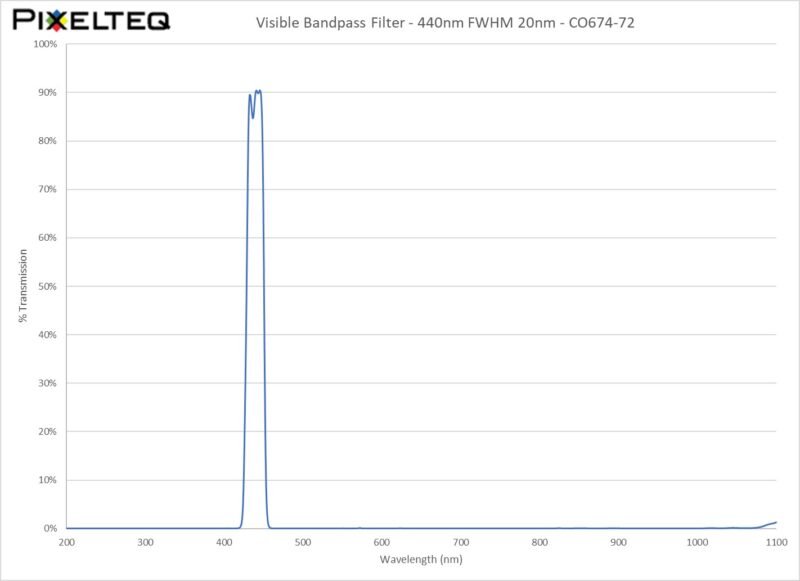 Visible Bandpass Filter - 440nm FWHM 20nm