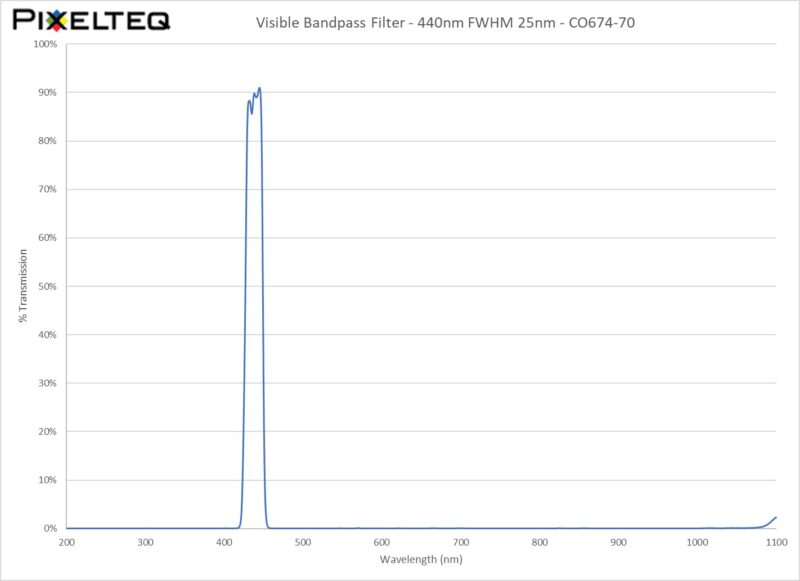 Visible Bandpass Filter - 440nm FWHM 25nm