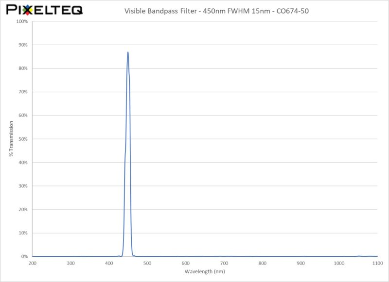 Visible Bandpass Filter - 450nm FWHM 15nm