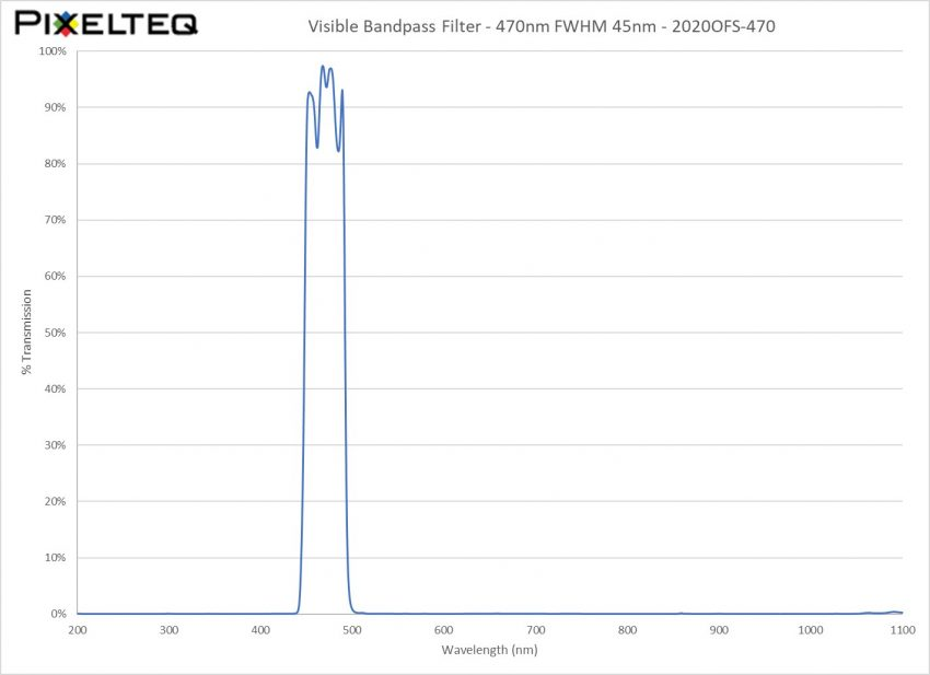 Visible Bandpass Filter - 470nm FWHM 45nm