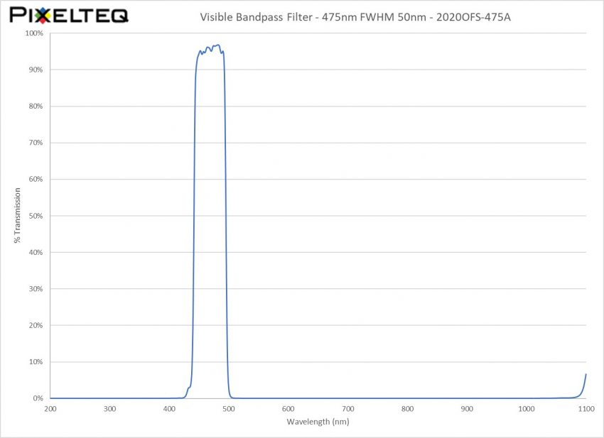 Visible Bandpass Filter - 475nm FWHM 50nm