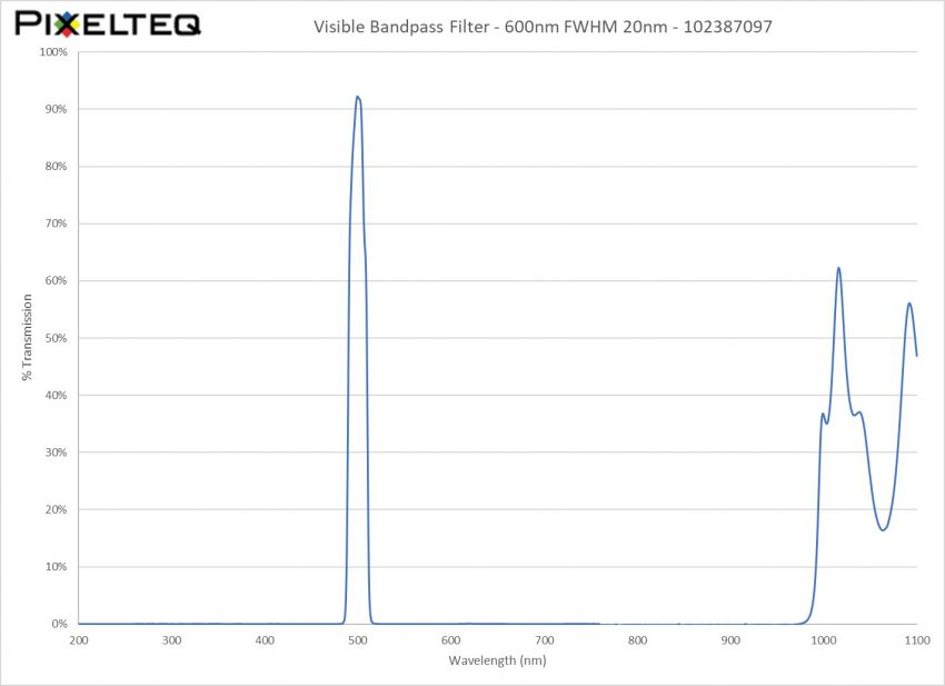 Visible Bandpass Filter - 600nm FWHM 20nm