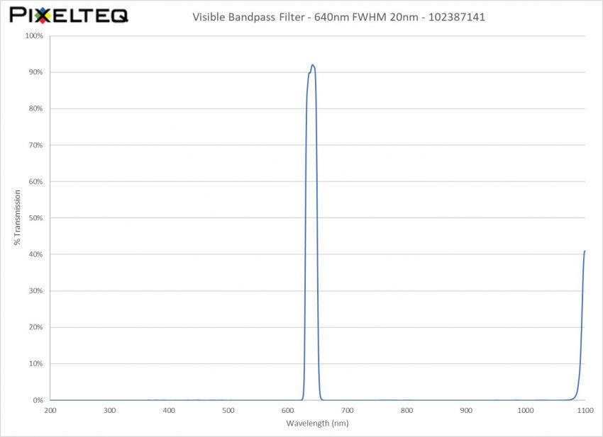 Visible Bandpass Filter - 640nm FWHM 20nm