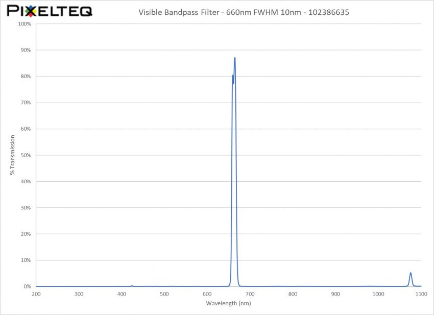 Visible Bandpass Filter - 660nm FWHM 10nm