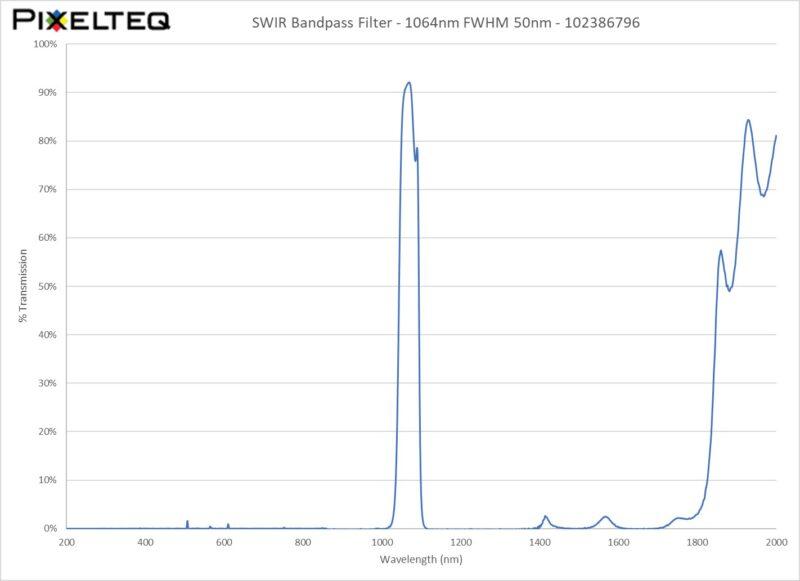 SWIR Bandpass Filter - 1064nm FWHM 50nm