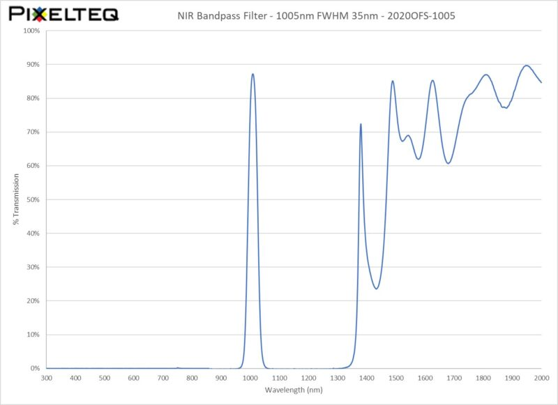 NIR Bandpass Filter - 1005nm FWHM 35nm