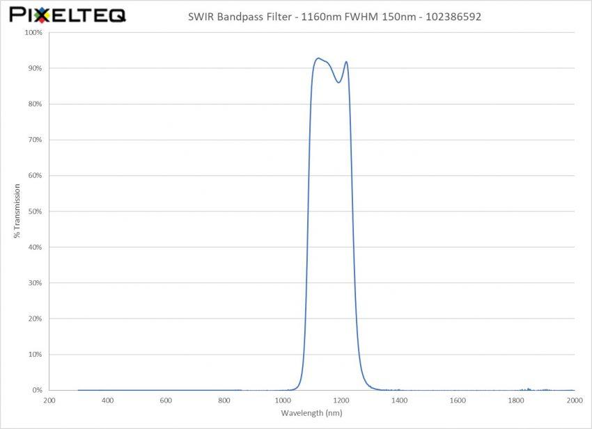 SWIR Bandpass Filter - 1160nm FWHM 150nm