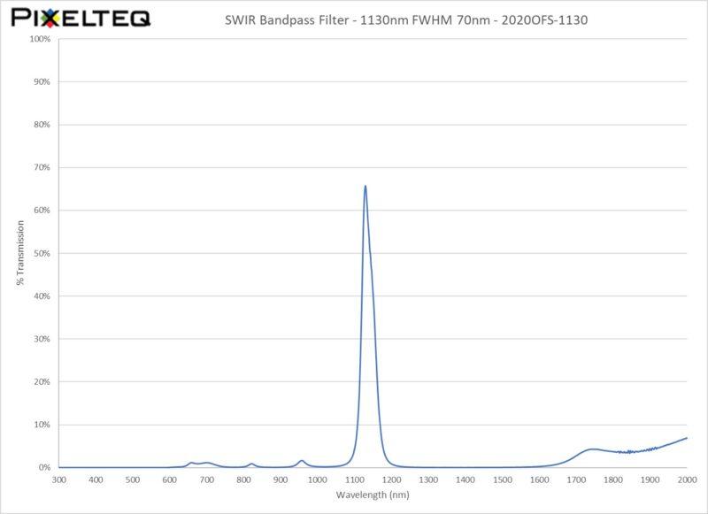 SWIR Bandpass Filter - 1130nm FWHM 70nm