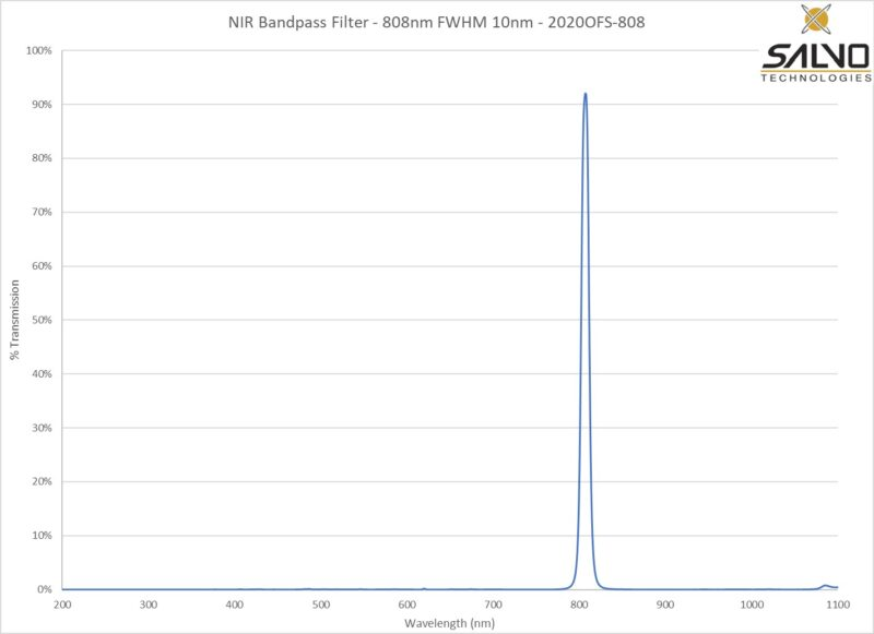 NIR Bandpass Filter - 808nm FWHM 10nm