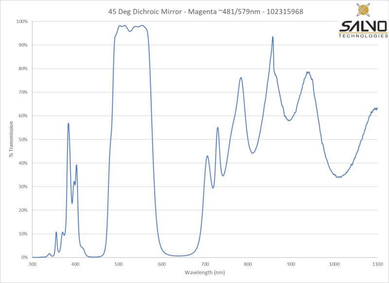 45 Deg Dichroic Mirror Filter - Magenta ~481nm/579nm