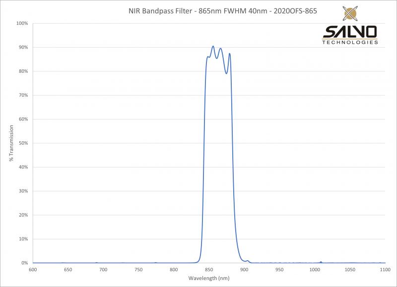 NIR Bandpass Filter - 865nm FWHM 40nm