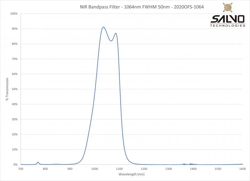 NIR Bandpass Filter - 1064nm FWHM 50nm